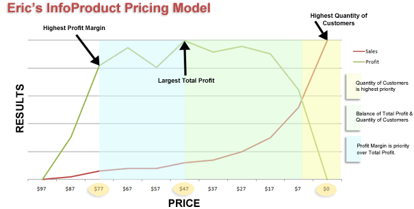 Pricing Strategy Model Pricing Model Chart
