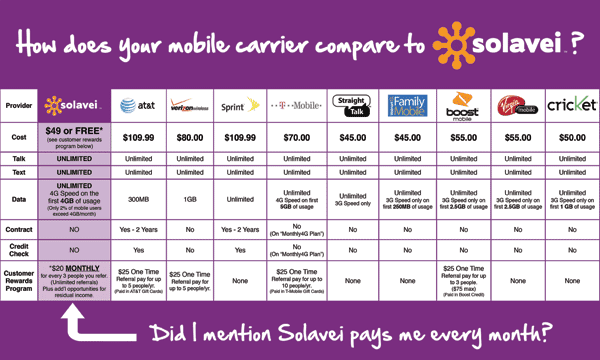 Solavei comparison chart